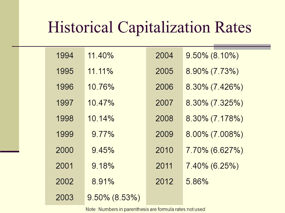 Historical Capitalization Rates 199411.40%20049.50% (8.10%) 199511.11%20058.90% (7.73%) 199610.76%20068.30% (7.426%) 199710.47%20078.30% (7.325%) 199810.14%20088.30% (7.178%) 1999 9.77%20098.00% (7.008%) 2000 9.45%20107.70% (6.627%) 2001 9.18%20117.40% (6.25%) 2002 8.91%20125.86% 20039.50% (8.53%) Note: Numbers in parenthesis are formula rates not used