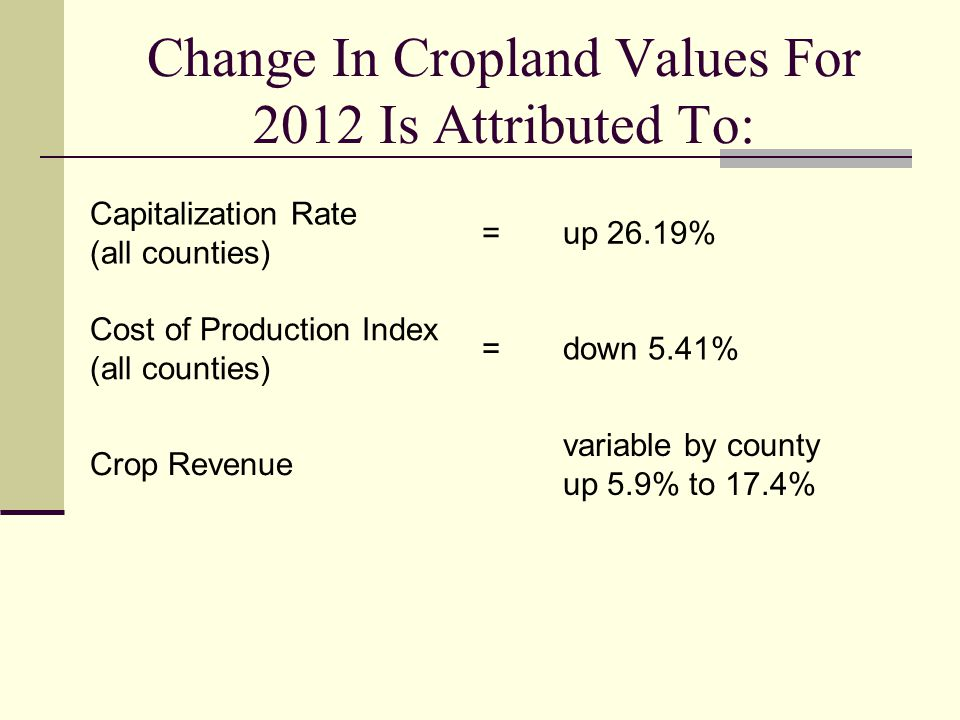 Change In Cropland Values For 2012 Is Attributed To: Capitalization Rate (all counties) =up 26.19% Cost of Production Index (all counties) =down 5.41% Crop Revenue variable by county up 5.9% to 17.4%