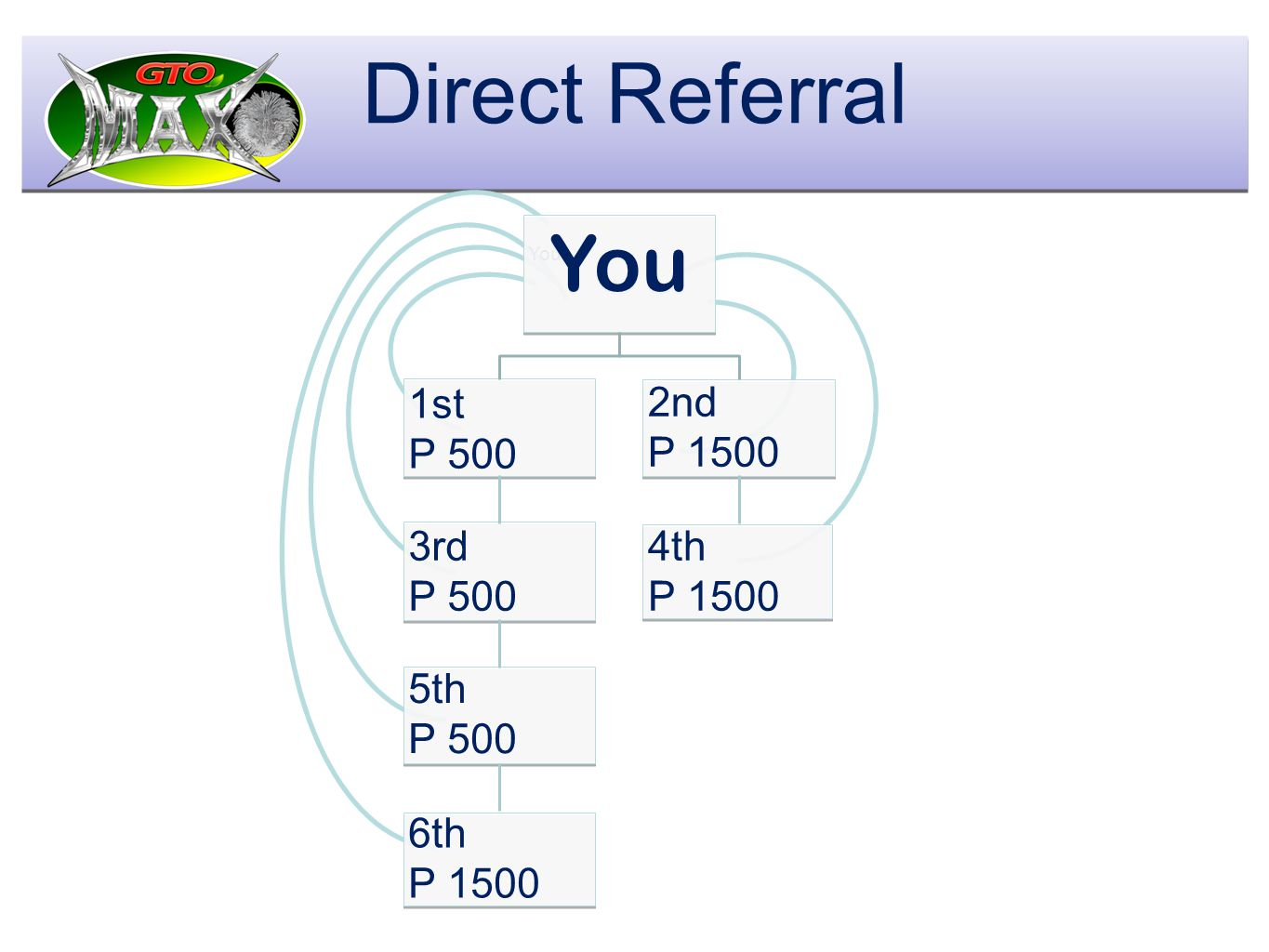 t Direct Referral 1st P 500 3rd P 500 You 5th P 500 6th P 1500 2nd P 1500 4th P 1500