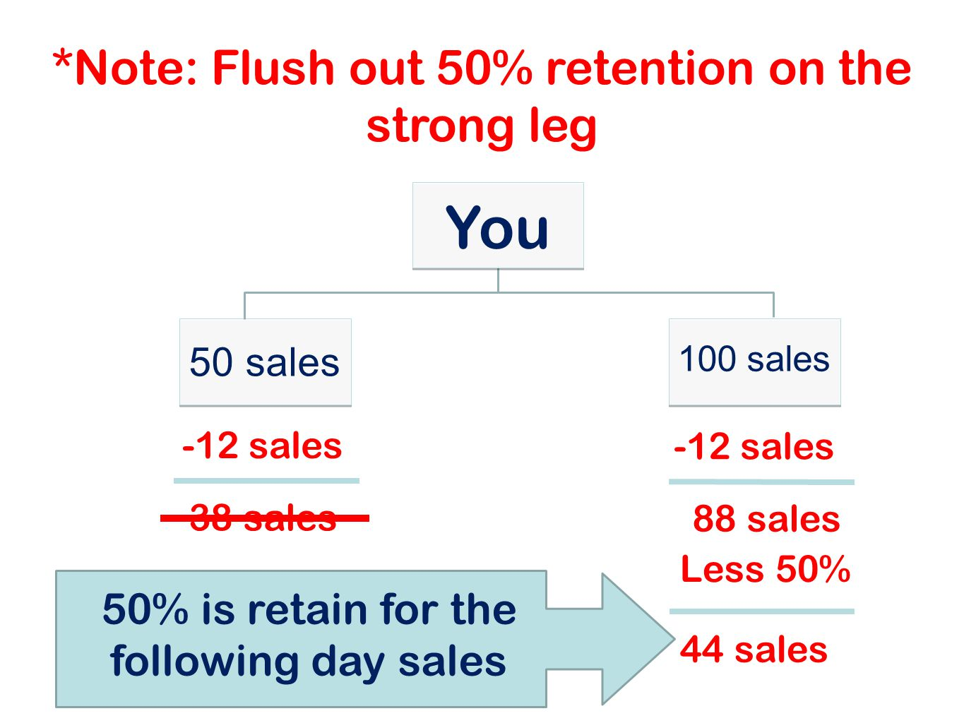 *Note: Flush out 50% retention on the strong leg 50 sales -12 sales 38 sales 88 sales Less 50% You 44 sales 50% is retain for the following day sales