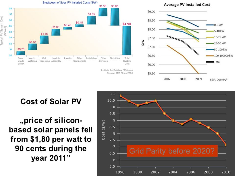 Cost of Solar PV price of silicon- based solar panels fell from $1,80 per watt to 90 cents during the year 2011 Grid Parity before 2020?