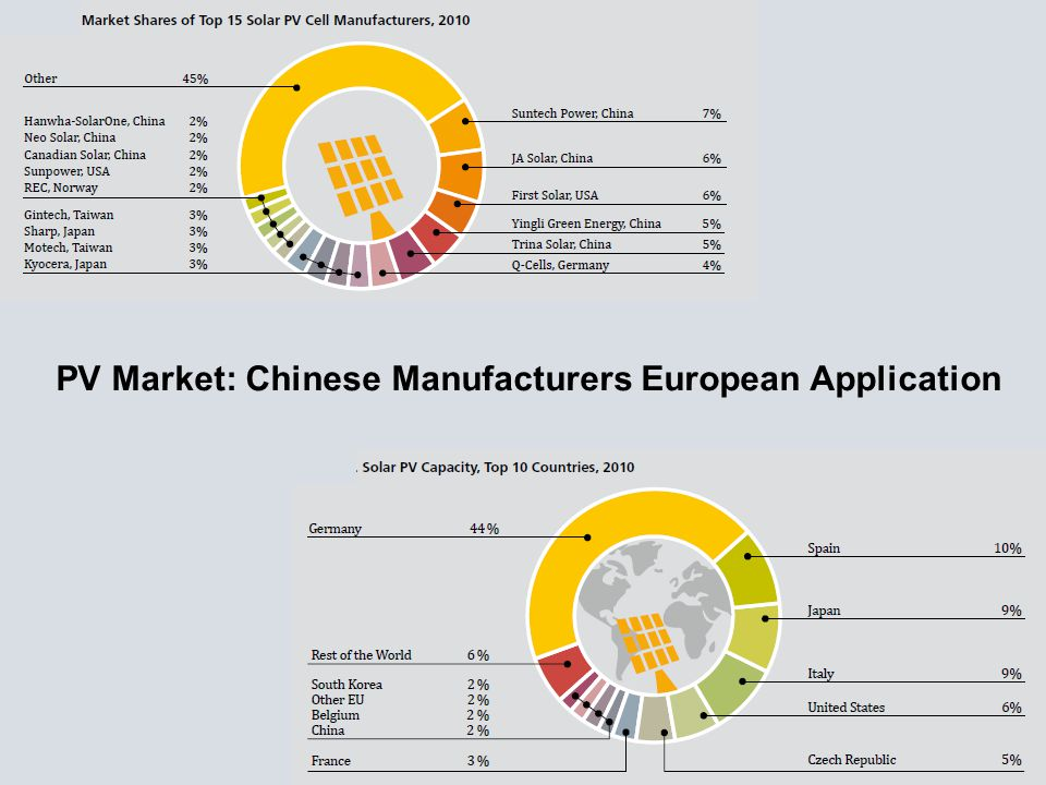PV Market: Chinese Manufacturers European Application
