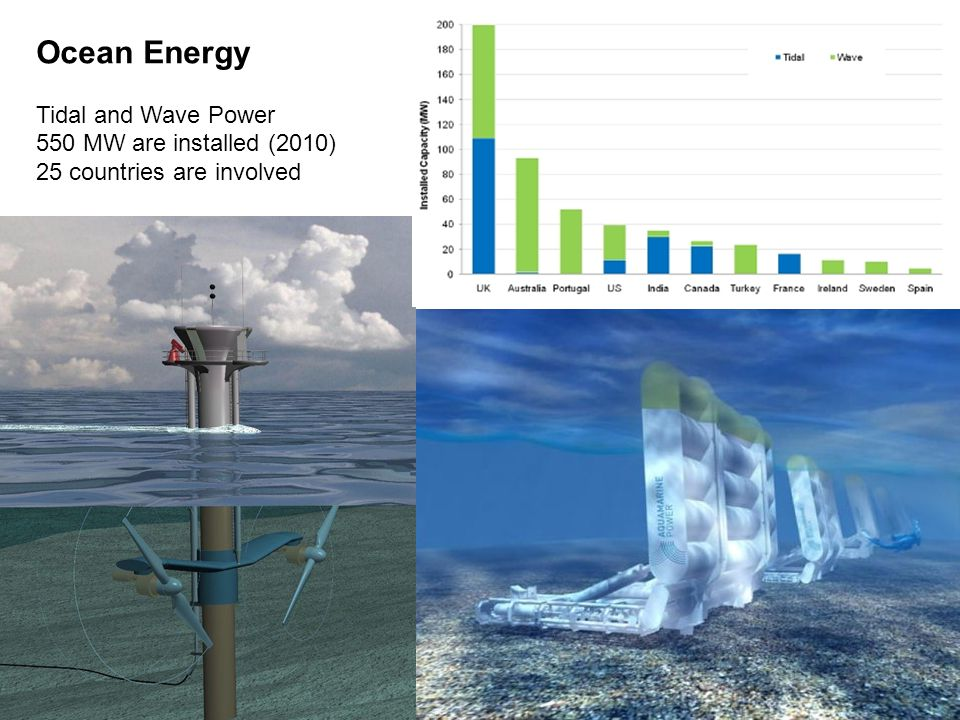 Ocean Energy Tidal and Wave Power 550 MW are installed (2010) 25 countries are involved