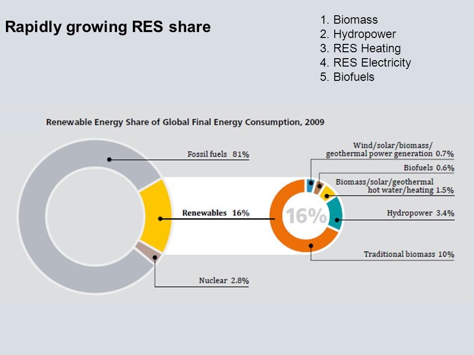 Rapidly growing RES share 1. Biomass 2. Hydropower 3. RES Heating 4. RES Electricity 5. Biofuels