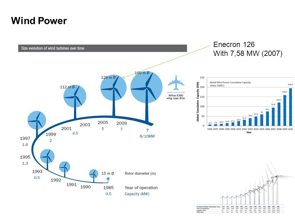 Enecron 126 With 7,58 MW (2007) Wind Power