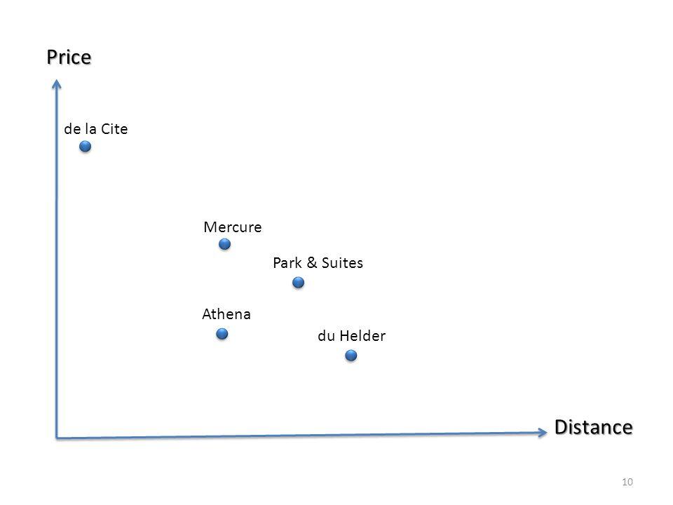 Price Distance de la Cite Park & Suites du Helder Athena Mercure 10