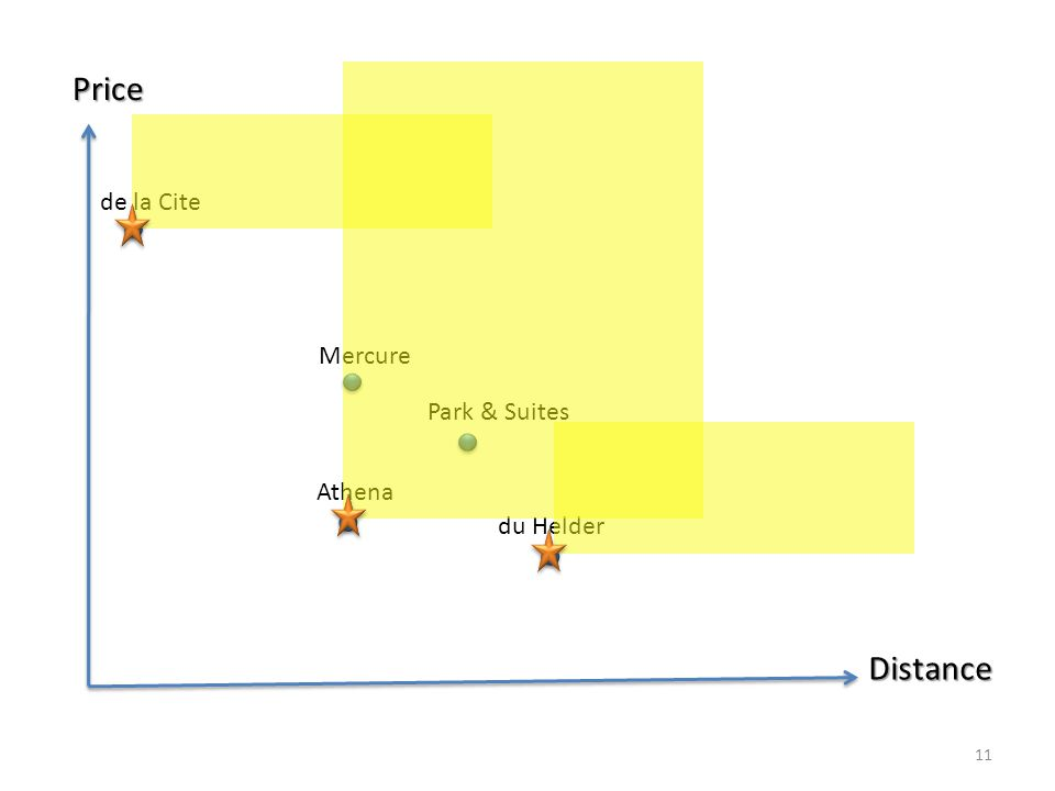 Price Distance de la Cite Park & Suites du Helder Athena Mercure 11