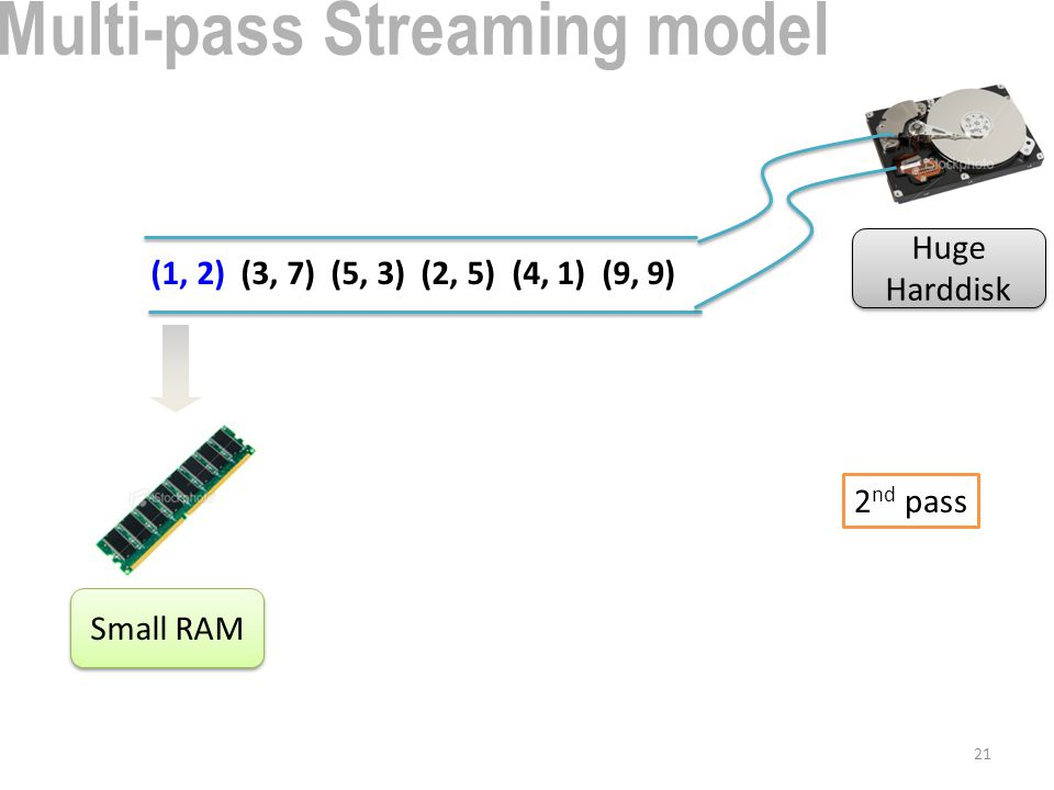 21 (1, 2) (3, 7) (5, 3) (2, 5) (4, 1) (9, 9) Small RAM Huge Harddisk 2 nd pass