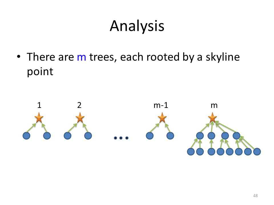 Analysis There are m trees, each rooted by a skyline point 48 12mm-1