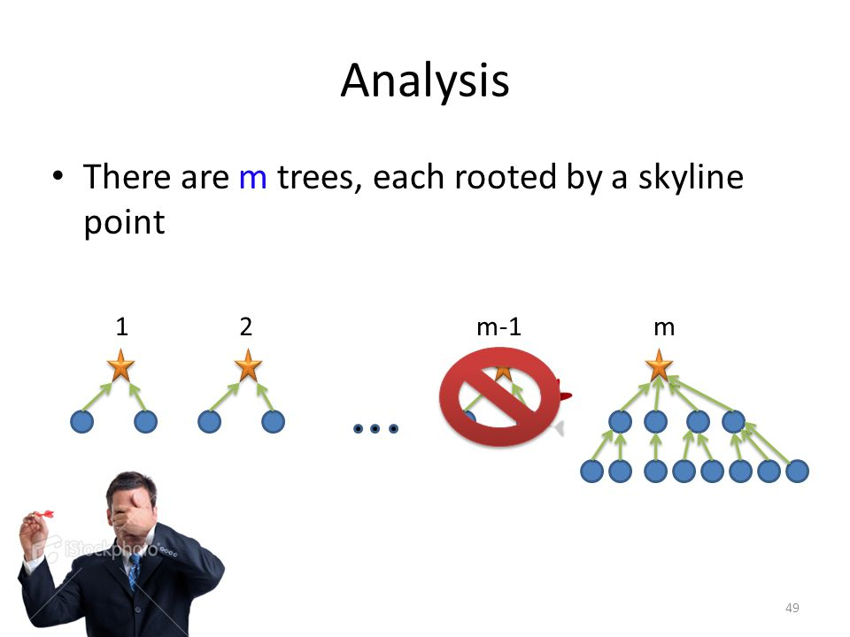 Analysis There are m trees, each rooted by a skyline point 49 12mm-1