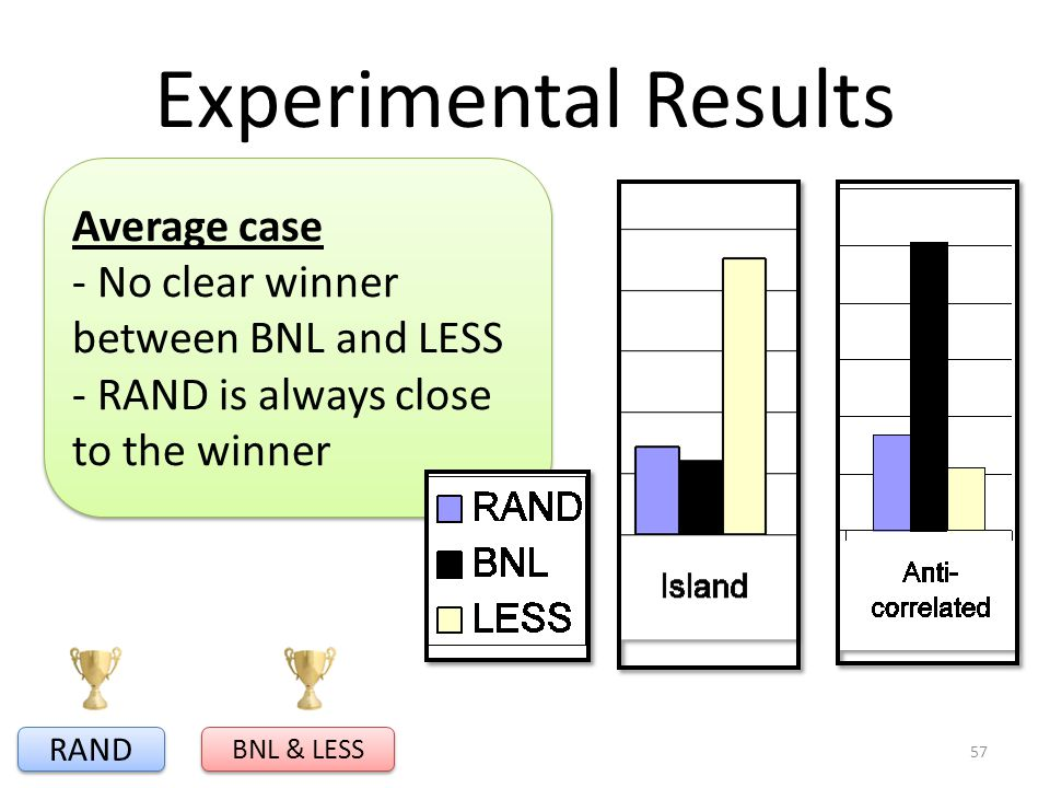 Average case - No clear winner between BNL and LESS - RAND is always close to the winner Average case - No clear winner between BNL and LESS - RAND is