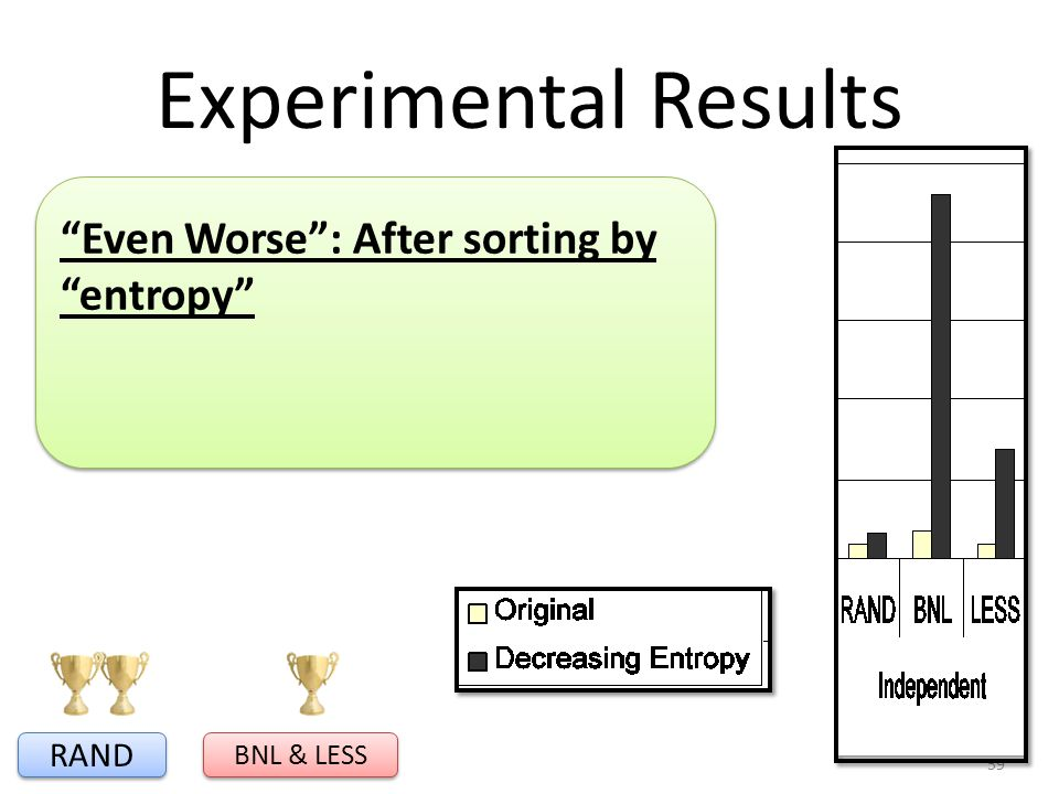 Experimental Results 59 RAND BNL & LESS Even Worse: After sorting by entropy