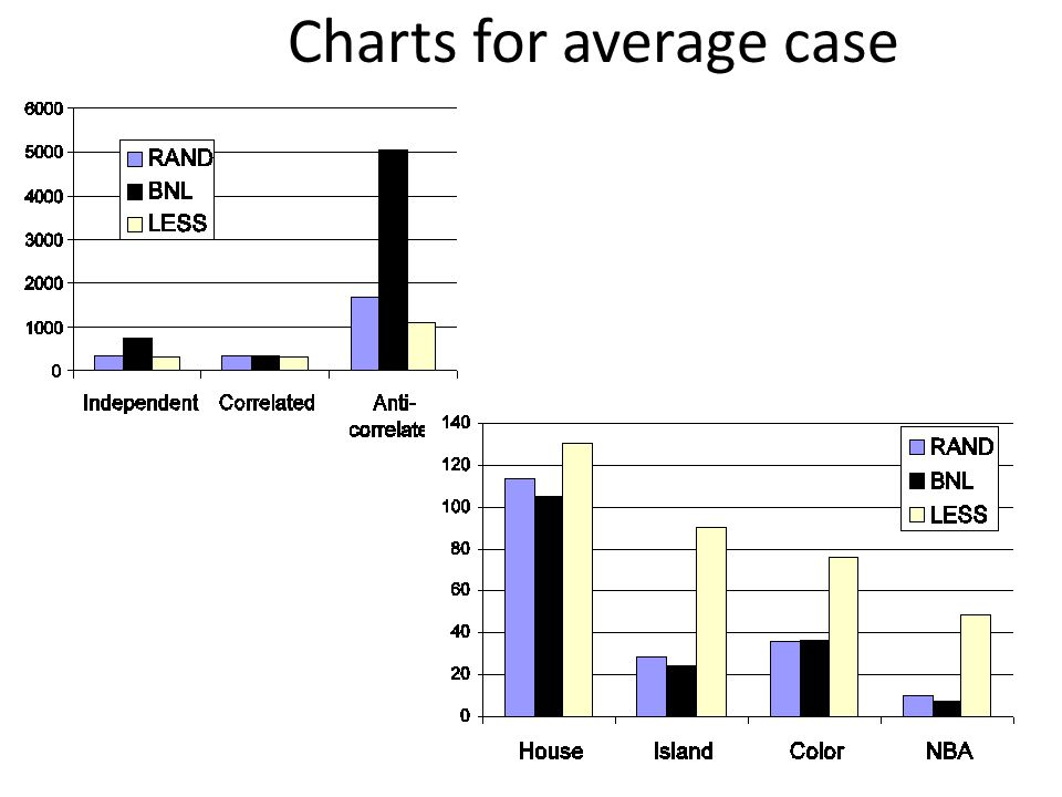 Charts for average case 64