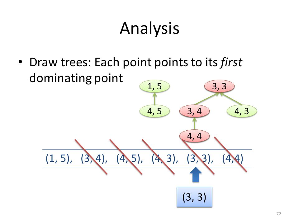 Analysis Draw trees: Each point points to its first dominating point (1, 5), (3, 4), (4, 5), (4, 3), (3, 3), (4,4) (3, 4) 1, 5 3, 3 3, 4 4, 3 4, 4 4,
