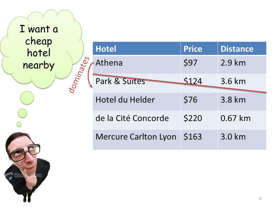 HotelPriceDistance Athena$972.9 km Park & Suites$1243.6 km Hotel du Helder$763.8 km de la Cité Concorde$2200.67 km Mercure Carlton Lyon$1633.0 km I wa