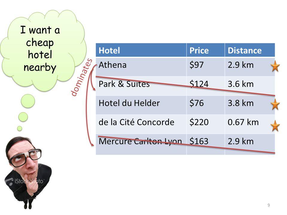 HotelPriceDistance Athena$972.9 km Park & Suites$1243.6 km Hotel du Helder$763.8 km de la Cité Concorde$2200.67 km Mercure Carlton Lyon$1632.9 km I wa
