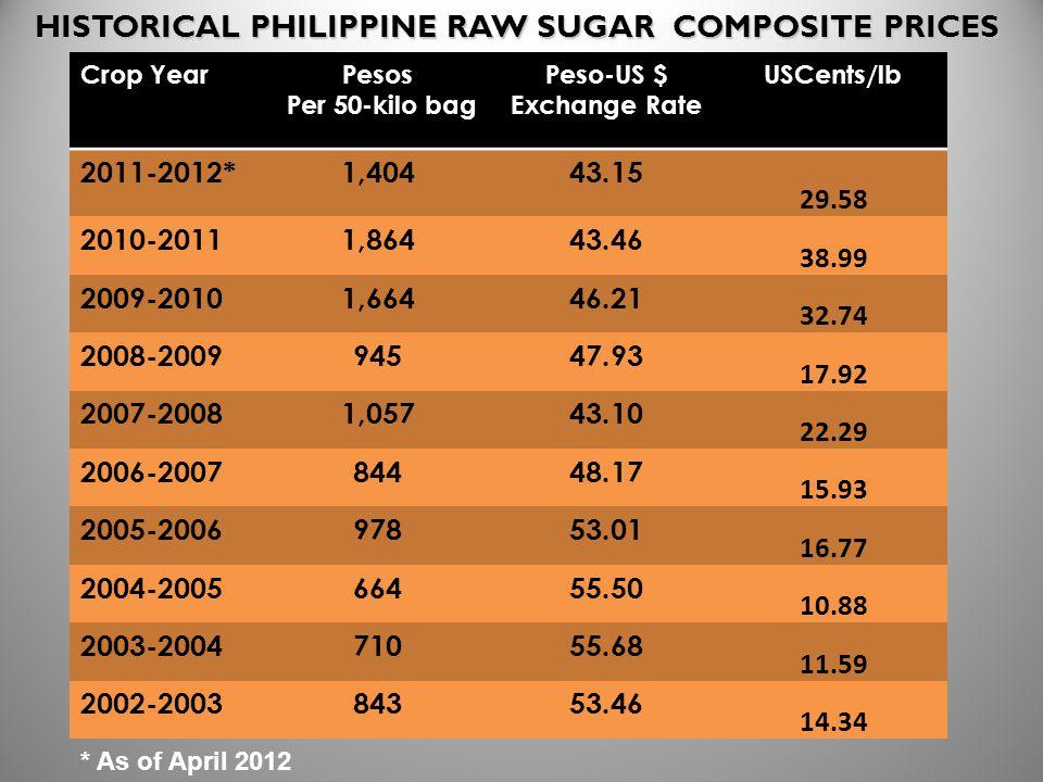 Crop YearPesos Per 50-kilo bag Peso-US $ Exchange Rate USCents/lb 2011-2012*1,40443.15 29.58 2010-20111,86443.46 38.99 2009-20101,66446.21 32.74 2008-