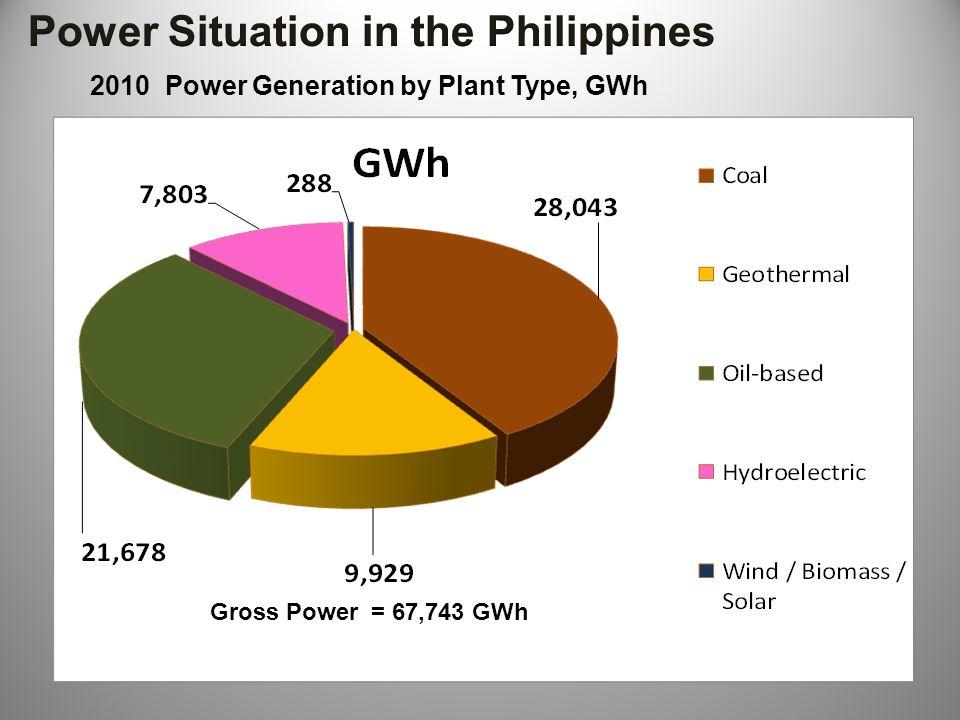 2010 Power Generation by Plant Type, GWh Gross Power = 67,743 GWh