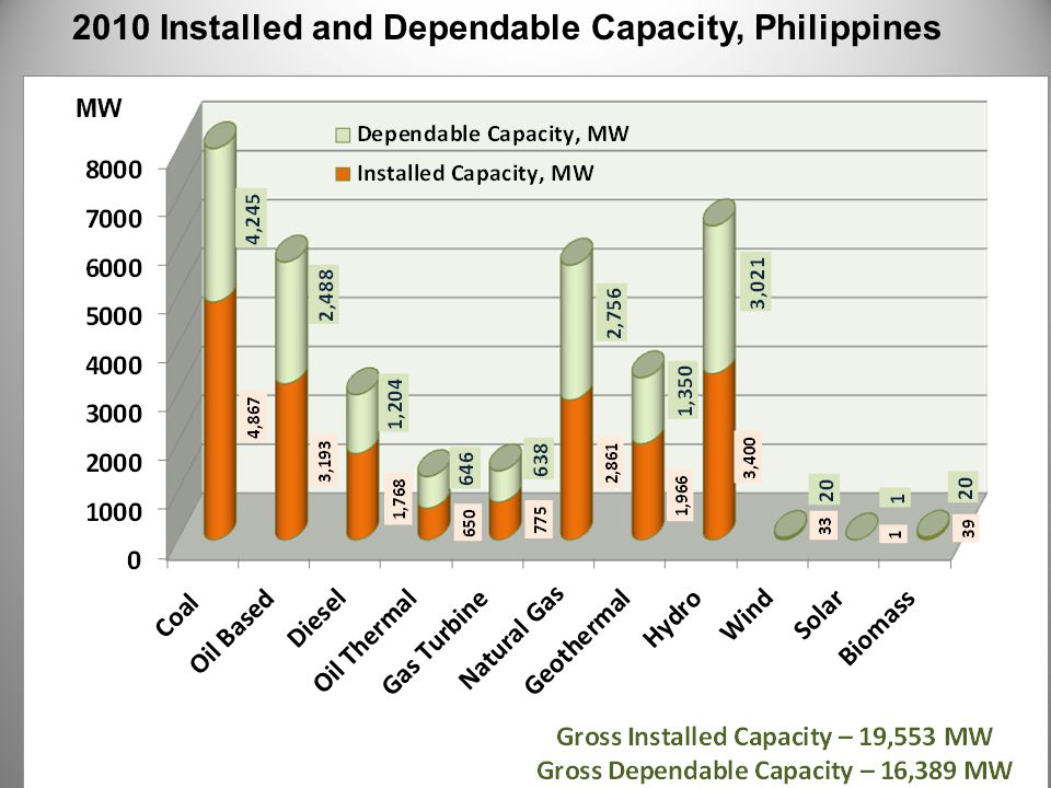 2010 Installed and Dependable Capacity, Philippines MW