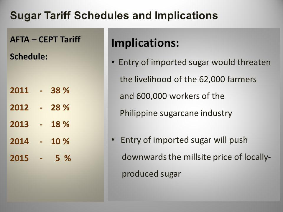 Sugar Tariff Schedules and Implications AFTA – CEPT Tariff Schedule: 2011 - 38 % 2012 - 28 % 2013 - 18 % 2014 - 10 % 2015 - 5 % Implications: Entry of