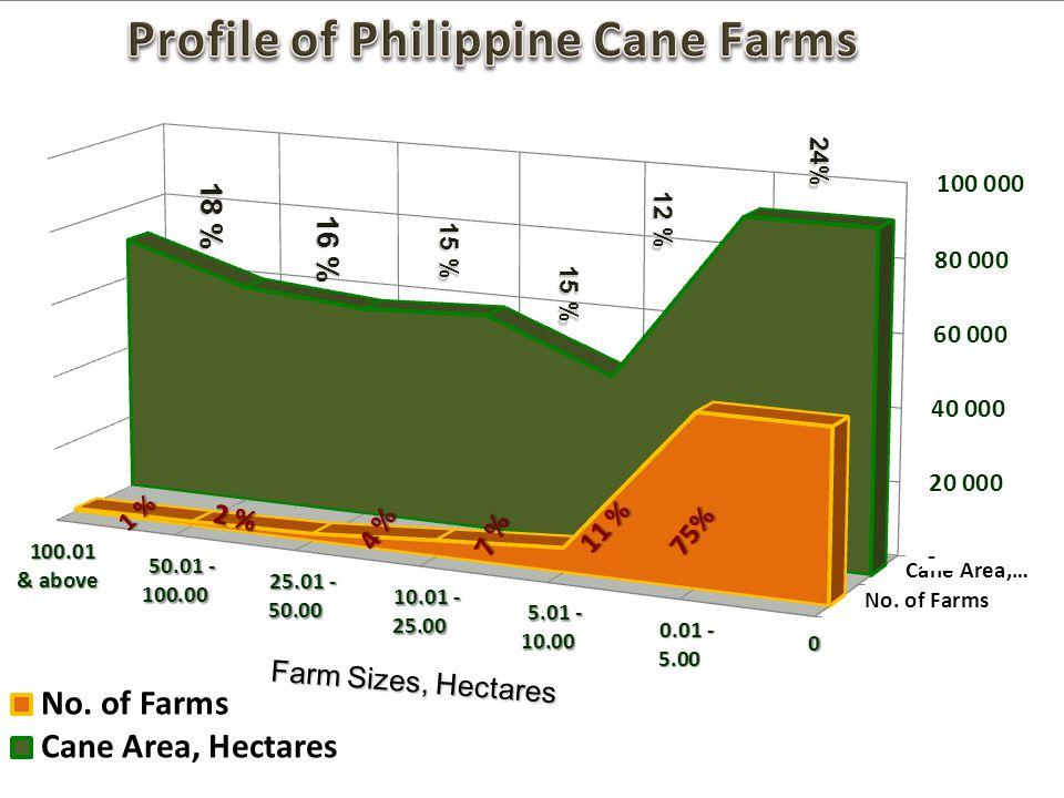 Farm Sizes, Hectares 24% 12 % 15 % 16 % 18 %