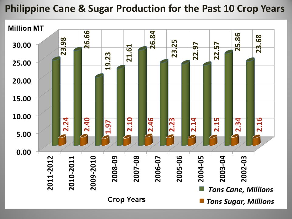 Philippine Cane & Sugar Production for the Past 10 Crop Years Million MT Crop Years