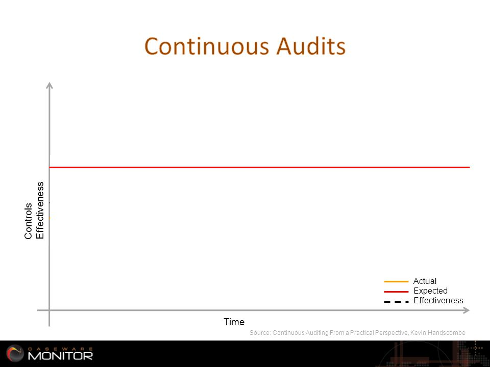 Controls Effectiveness Time CA Source: Continuous Auditing From a Practical Perspective, Kevin Handscombe 4 Actual Expected Effectiveness