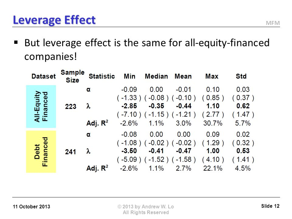 MFM Leverage Effect Black (1972), Christie (1982), Duffie (1995) Hasanhodzic and Lo (2013): January 2, 1973 to December 31, 2010 (241 firms) © 2013 by