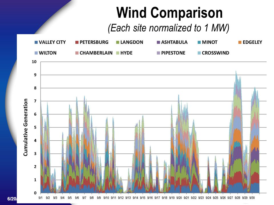 16 6/20/13 Wind Comparison (Each site normalized to 1 MW)