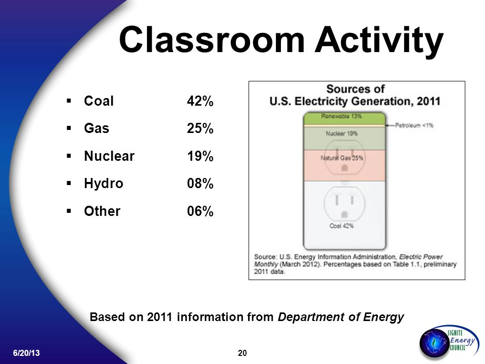 20 6/20/13 Classroom Activity Coal42% Gas25% Nuclear19% Hydro08% Other 06% Based on 2011 information from Department of Energy