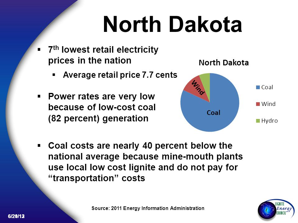 6/20/13 North Dakota 7 th lowest retail electricity prices in the nation Average retail price 7.7 cents Power rates are very low because of low-cost coal (82 percent) generation Coal costs are nearly 40 percent below the national average because mine-mouth plants use local low cost lignite and do not pay for transportation costs Source: 2011 Energy Information Administration Coal 82% Coal Wind 6/21/12