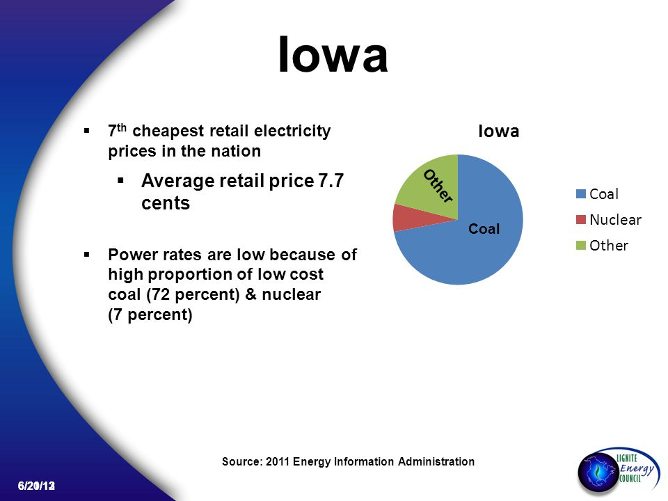 6/20/13 Iowa 7 th cheapest retail electricity prices in the nation Average retail price 7.7 cents Power rates are low because of high proportion of low cost coal (72 percent) & nuclear (7 percent) Source: 2011 Energy Information Administration Coal Other 6/21/12