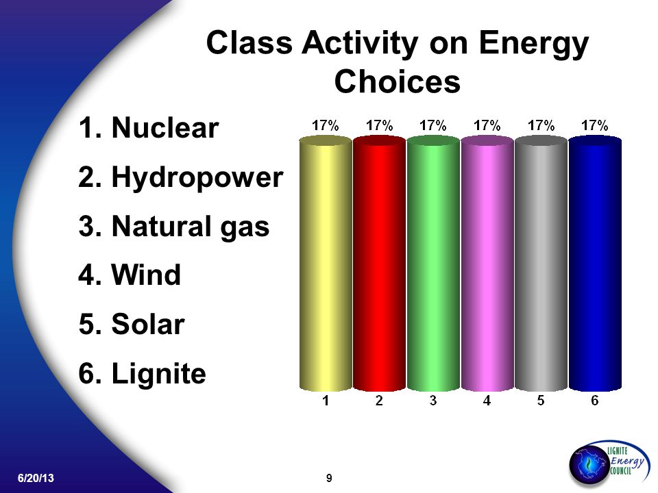 9 6/20/13 Class Activity on Energy Choices 1.Nuclear 2.Hydropower 3.Natural gas 4.Wind 5.Solar 6.Lignite
