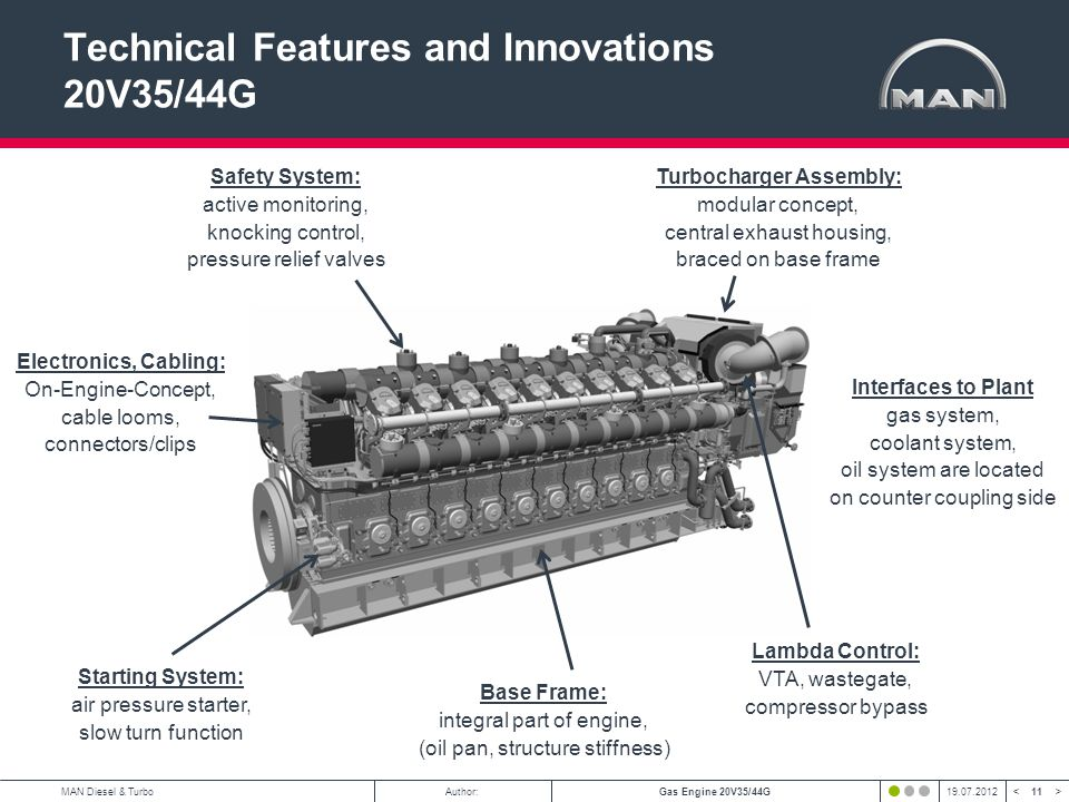 11 < >MAN Diesel & TurboAuthor:Gas Engine 20V35/44G19.07.2012 Technical Features and Innovations 20V35/44G Turbocharger Assembly: modular concept, cen