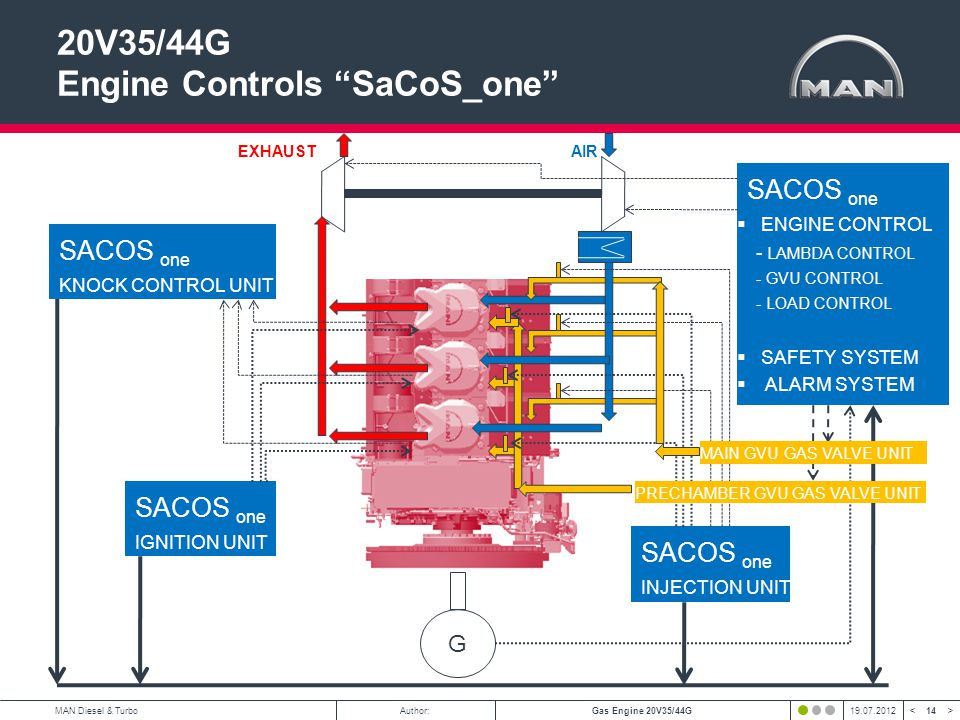 14 < >MAN Diesel & TurboAuthor:Gas Engine 20V35/44G19.07.2012 20V35/44G Engine Controls SaCoS_one SACOS one ENGINE CONTROL - LAMBDA CONTROL - GVU CONTROL - LOAD CONTROL SAFETY SYSTEM ALARM SYSTEM SACOS one INJECTION UNIT SACOS one IGNITION UNIT SACOS one KNOCK CONTROL UNIT EXHAUSTAIR G PRECHAMBER GVU GAS VALVE UNIT MAIN GVU GAS VALVE UNIT