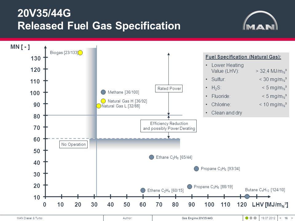 16 < >MAN Diesel & TurboAuthor:Gas Engine 20V35/44G19.07.2012 20V35/44G Released Fuel Gas Specification LHV [MJ/m N ³] MN [ - ] 10 2030405060708090100