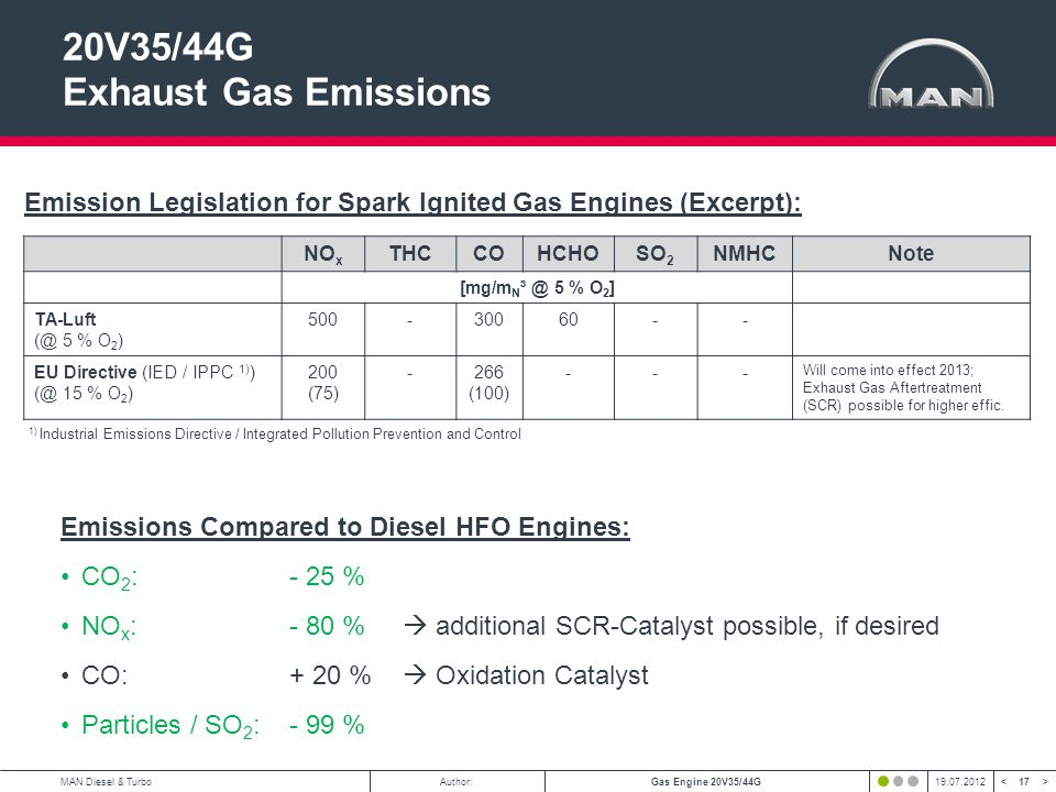 17 < >MAN Diesel & TurboAuthor:Gas Engine 20V35/44G19.07.2012 20V35/44G Exhaust Gas Emissions NO x THCCOHCHOSO 2 NMHCNote [mg/m N ³ @ 5 % O 2 ] TA-Luft (@ 5 % O 2 ) 500-30060-- EU Directive (IED / IPPC 1) ) (@ 15 % O 2 ) 200 (75) -266 (100) --- Will come into effect 2013; Exhaust Gas Aftertreatment (SCR) possible for higher effic.