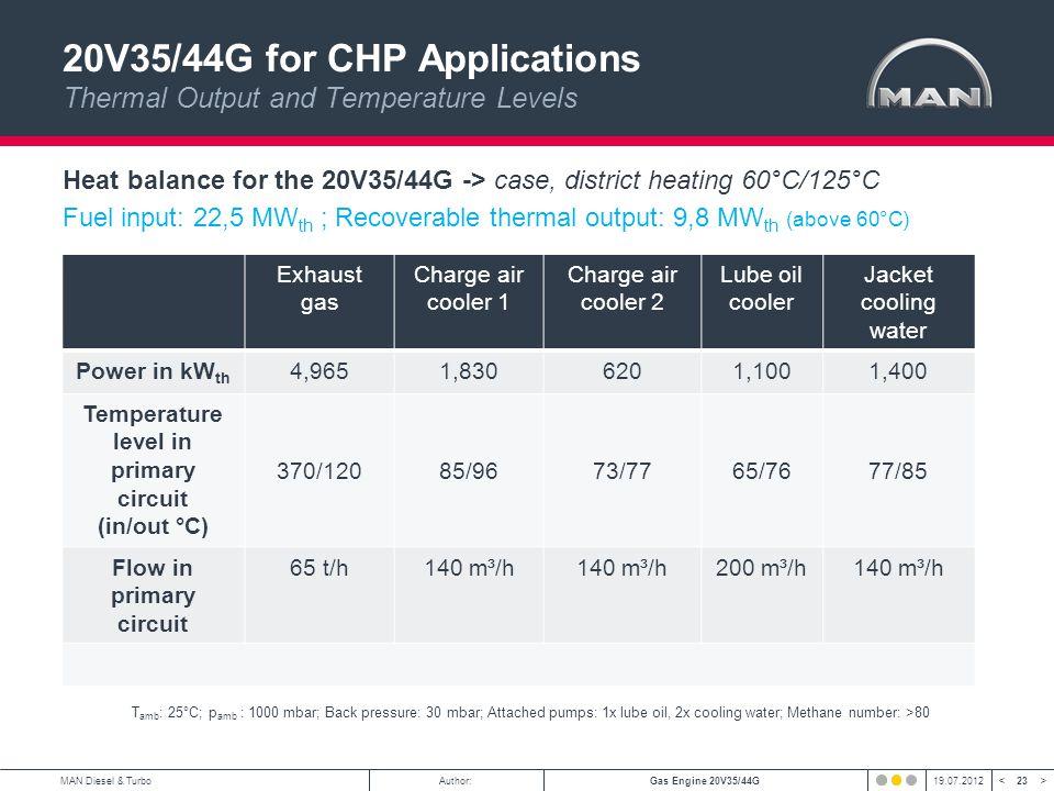 23 < >MAN Diesel & TurboAuthor:Gas Engine 20V35/44G19.07.2012 Heat balance for the 20V35/44G -> case, district heating 60°C/125°C Fuel input: 22,5 MW