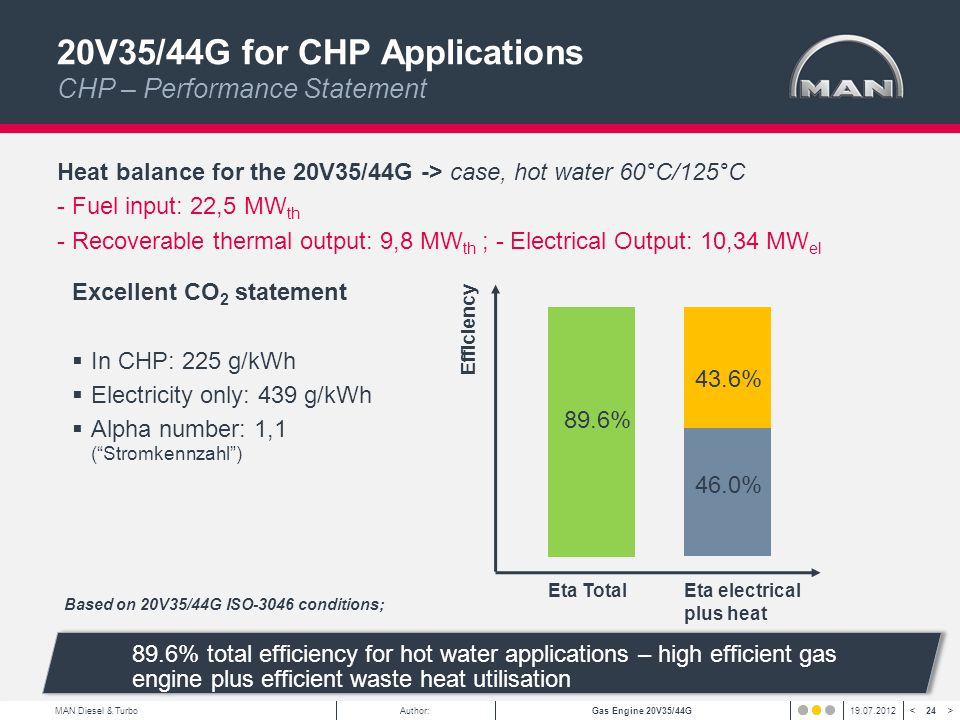24 < >MAN Diesel & TurboAuthor:Gas Engine 20V35/44G19.07.2012 20V35/44G for CHP Applications CHP – Performance Statement 43.6% Excellent CO 2 statement In CHP: 225 g/kWh Electricity only: 439 g/kWh Alpha number: 1,1 (Stromkennzahl) Heat balance for the 20V35/44G -> case, hot water 60°C/125°C - Fuel input: 22,5 MW th - Recoverable thermal output: 9,8 MW th ; - Electrical Output: 10,34 MW el 46.0% 89.6% Efficiency Eta TotalEta electrical plus heat Based on 20V35/44G ISO-3046 conditions; 89.6% total efficiency for hot water applications – high efficient gas engine plus efficient waste heat utilisation
