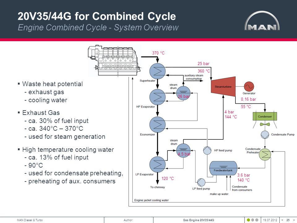 25 < >MAN Diesel & TurboAuthor:Gas Engine 20V35/44G19.07.2012 20V35/44G for Combined Cycle Engine Combined Cycle - System Overview 25 bar 360 °C 4 bar 144 °C 3,6 bar 140 °C 4,5 bar 26 bar 370 °C 120 °C 0,16 bar 55 °C Waste heat potential - exhaust gas - cooling water Exhaust Gas - ca.