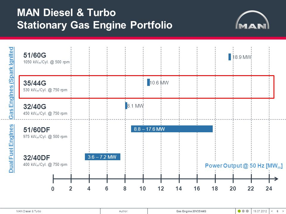6 < >MAN Diesel & TurboAuthor:Gas Engine 20V35/44G19.07.2012 MAN Diesel & Turbo Stationary Gas Engine Portfolio 246810141618 0 12202224 Power Output @ 50 Hz [MW m ] 18.9 MW 51/60G 1050 kW m /Cyl.