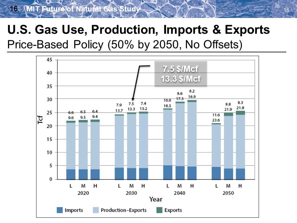 16 U.S. Gas Use, Production, Imports & Exports Price-Based Policy (50% by 2050, No Offsets) 16 7.5 $/Mcf 13.3 $/Mcf 7.5 $/Mcf 13.3 $/Mcf MIT Future of