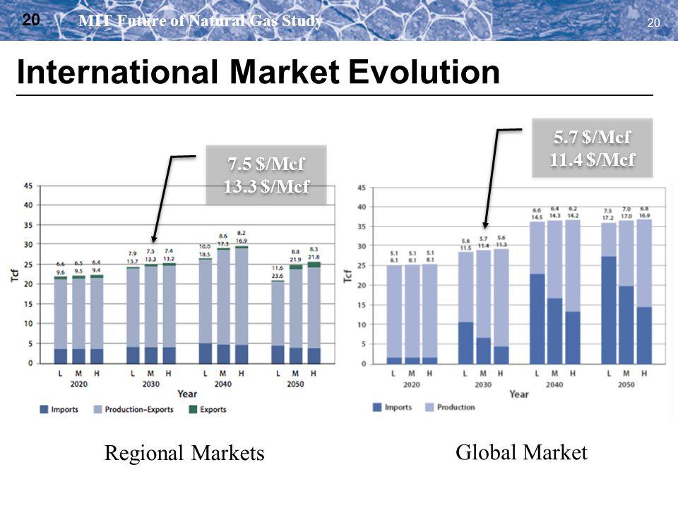 20 Regional Markets Global Market 7.5 $/Mcf 13.3 $/Mcf 7.5 $/Mcf 13.3 $/Mcf 5.7 $/Mcf 11.4 $/Mcf 5.7 $/Mcf 11.4 $/Mcf MIT Future of Natural Gas Study