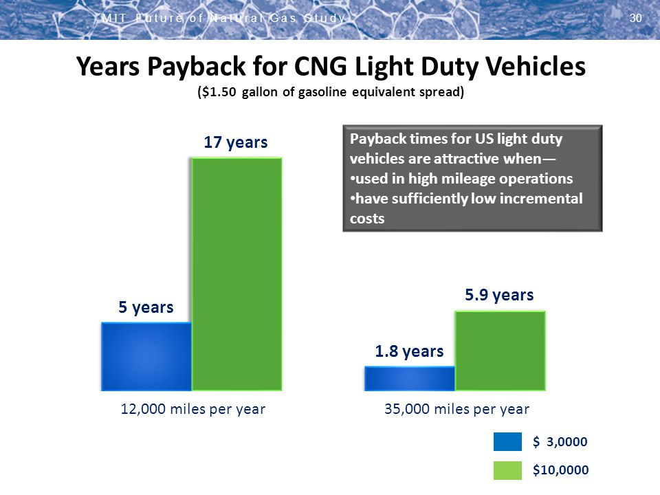 MIT Future of Natural Gas Study30 Years Payback for CNG Light Duty Vehicles ($1.50 gallon of gasoline equivalent spread) $ 3,0000 12,000 miles per yea