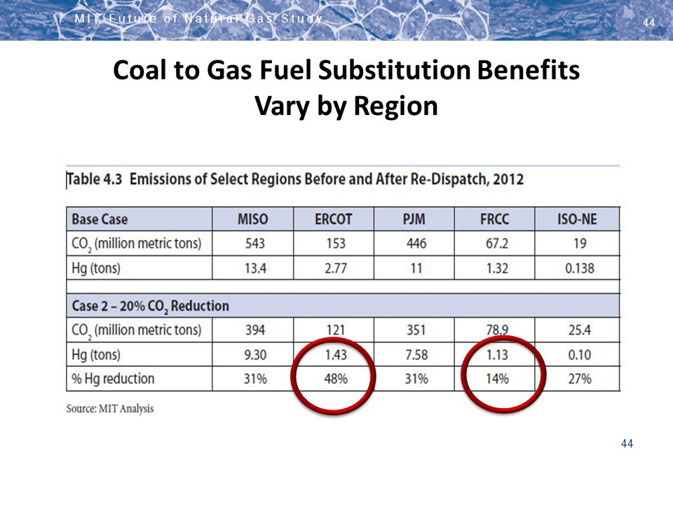 MIT Future of Natural Gas Study 44 Coal to Gas Fuel Substitution Benefits Vary by Region