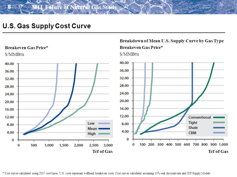 8 MIT Future of Natural Gas Study U.S. Gas Supply Cost Curve Tcf of Gas * Cost curves calculated using 2007 cost bases. U.S. costs represent wellhead