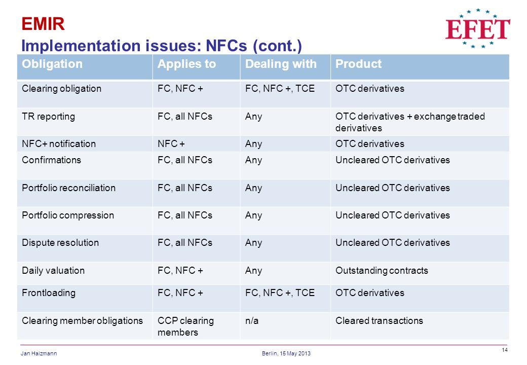 14 Jan HaizmannBerlin, 15 May 2013 EMIR Implementation issues: NFCs (cont.) ObligationApplies toDealing withProduct Clearing obligationFC, NFC +FC, NFC +, TCEOTC derivatives TR reportingFC, all NFCsAnyOTC derivatives + exchange traded derivatives NFC+ notificationNFC +AnyOTC derivatives ConfirmationsFC, all NFCsAnyUncleared OTC derivatives Portfolio reconciliationFC, all NFCsAnyUncleared OTC derivatives Portfolio compressionFC, all NFCsAnyUncleared OTC derivatives Dispute resolutionFC, all NFCsAnyUncleared OTC derivatives Daily valuationFC, NFC +AnyOutstanding contracts FrontloadingFC, NFC +FC, NFC +, TCEOTC derivatives Clearing member obligationsCCP clearing members n/aCleared transactions