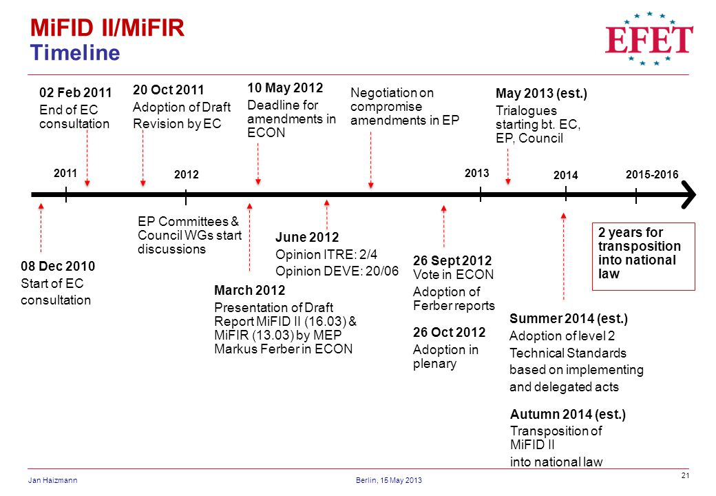 21 Jan HaizmannBerlin, 15 May 2013 MiFID II/MiFIR Timeline 10 May 2012 Deadline for amendments in ECON 08 Dec 2010 Start of EC consultation 20 Oct 2011 Adoption of Draft Revision by EC 20112013 26 Sept 2012 Vote in ECON Adoption of Ferber reports June 2012 Opinion ITRE: 2/4 Opinion DEVE: 20/06 2012 02 Feb 2011 End of EC consultation EP Committees & Council WGs start discussions 2015-2016 Negotiation on compromise amendments in EP March 2012 Presentation of Draft Report MiFID II (16.03) & MiFIR (13.03) by MEP Markus Ferber in ECON 2 years for transposition into national law May 2013 (est.) Trialogues starting bt.
