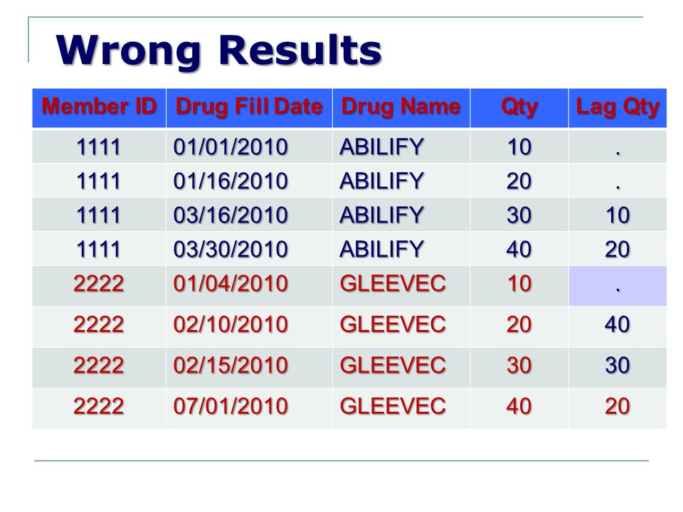 Wrong Results Wrong Results Member ID Drug Fill Date Drug Name Qty Lag Qty 111101/01/2010ABILIFY10. 111101/16/2010ABILIFY20. 111103/16/2010ABILIFY3010