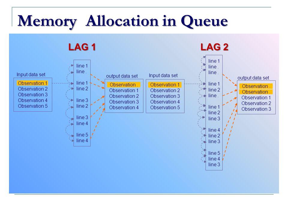 Memory Allocation in Queue line 1 line. line 1 line 2 line 3 line 2 line 3 line 4 line 5 line 4 Observation 1 Observation 2 Observation 3 Observation